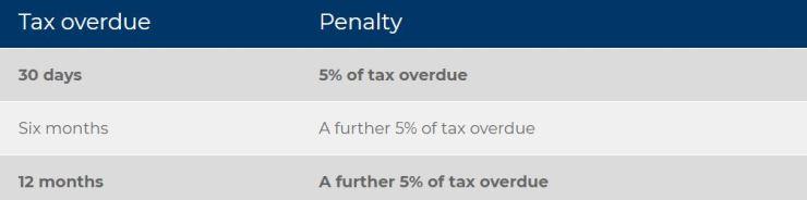 SA Penalty 2