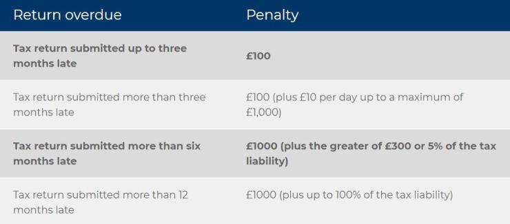 SA Penalty